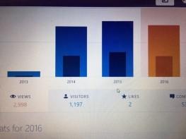 visit-chart-2016